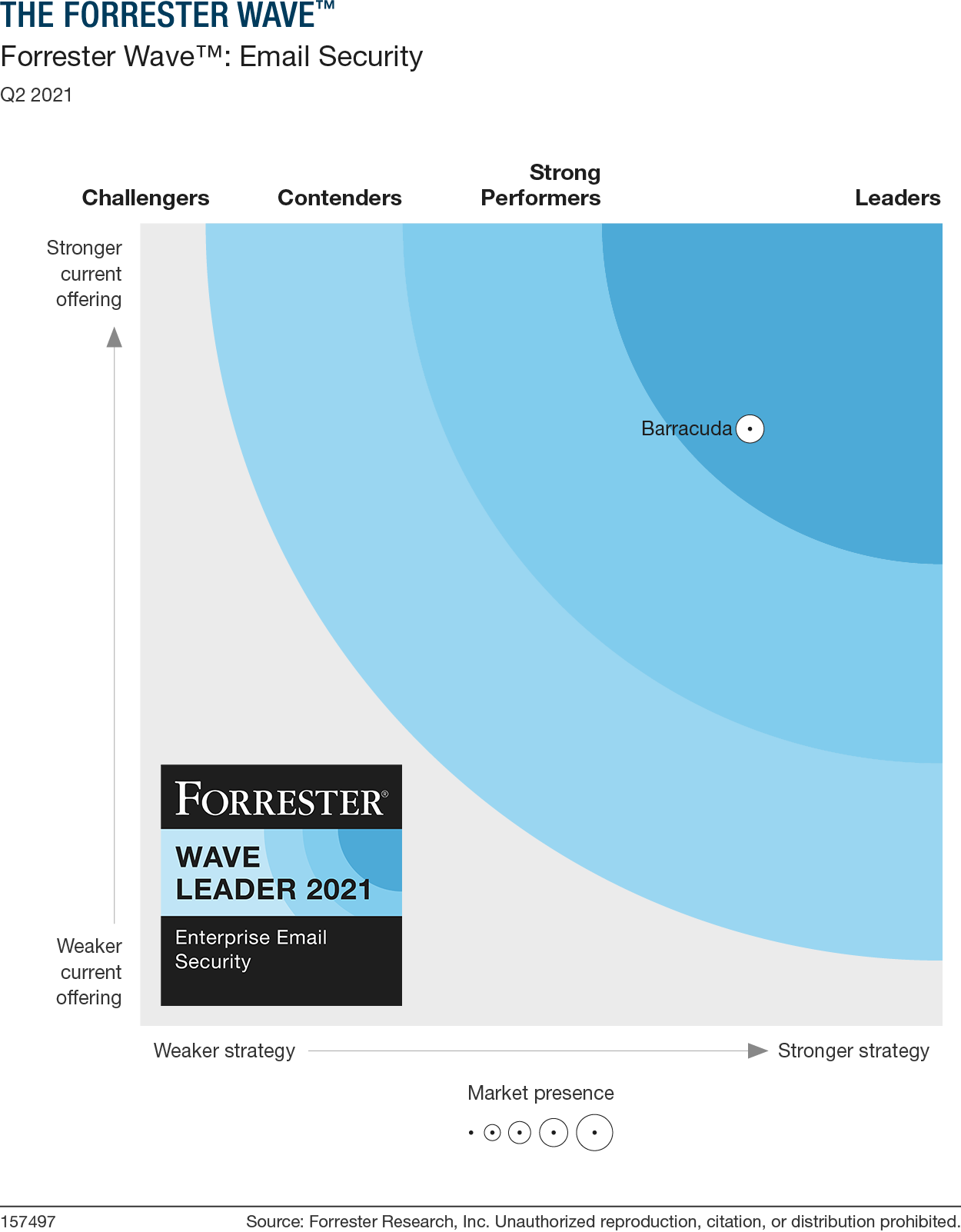Barracuda in Forrester Wave: Email Security