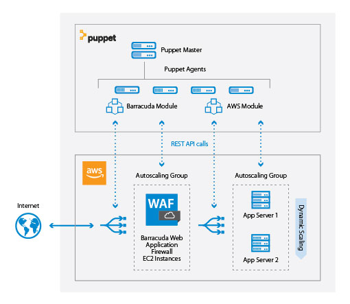 Barracuda AWS Puppet Architecture