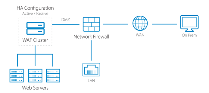Barracuda CloudGen Firewall Google Cloud Platform Features Diagram