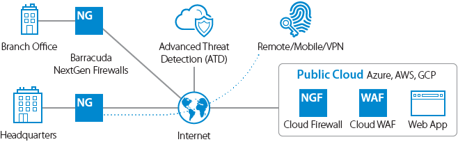 NextGen Firewall and Web Application Firewall work together with Barracuda Advanced Threat Protection to secure your intranet, cloud and web based applications