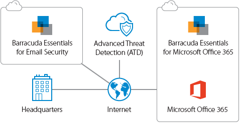 Barracuda Advanced Threat Protection works with all your email clients to scan for threats before other anti-virus software gets a chance